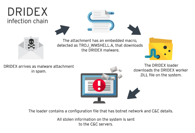 How Dridex Infects computers